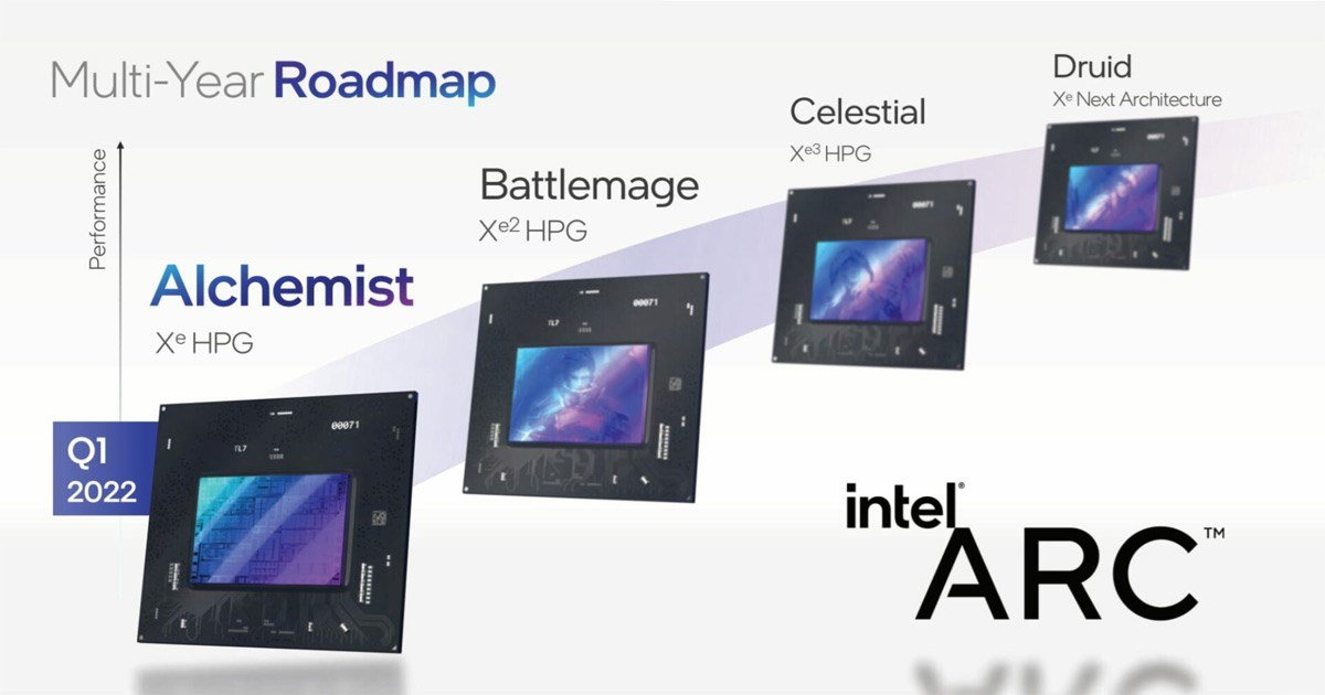 Intel ARC Multi-Year Roadmap showing the four different codenames Intel have chosen