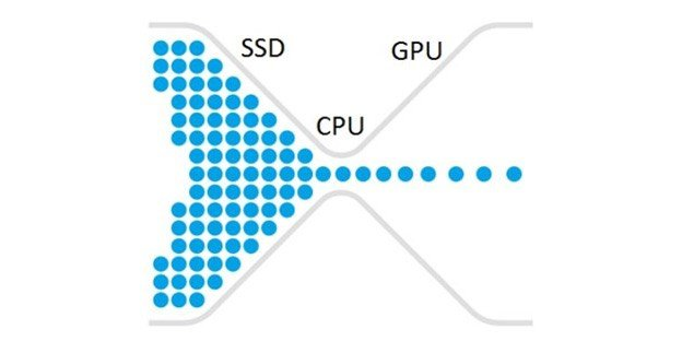 Diagram demonstrating how CPUs can bottleneck GPUs