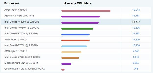 Core i5-11400H Benchmark fo 14,574 points.
