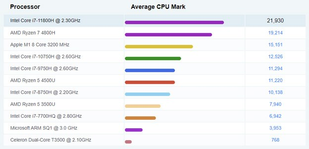 MCore i7 11800H Benchmark of 21,930 points.