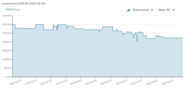 Price Trend Nov 2020 – Sept 2021 Ryzen 5 5600X.