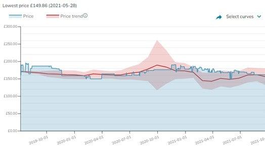Price Trend Oct 2019 – Sept 2021 Ryzen 5 3600.