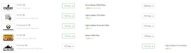 Ryzen 9 5900X vs Ryzen 5 3600 FPS Comparison Top Games.