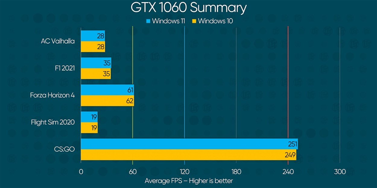 Performance chart from Linus Tech Tips showing almost equal performance in gaming between Windows 10 and Windows 11.