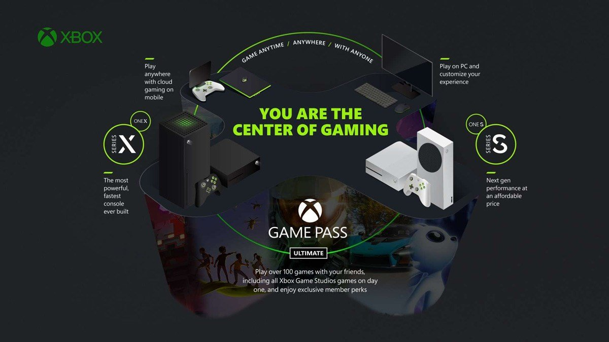 The Xbox Game Pass ecosystem of hardware and software.
