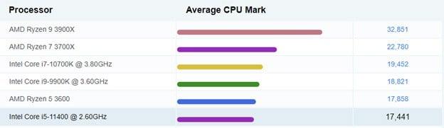 Benchmark results for the Intel Core i5-11400 processor.