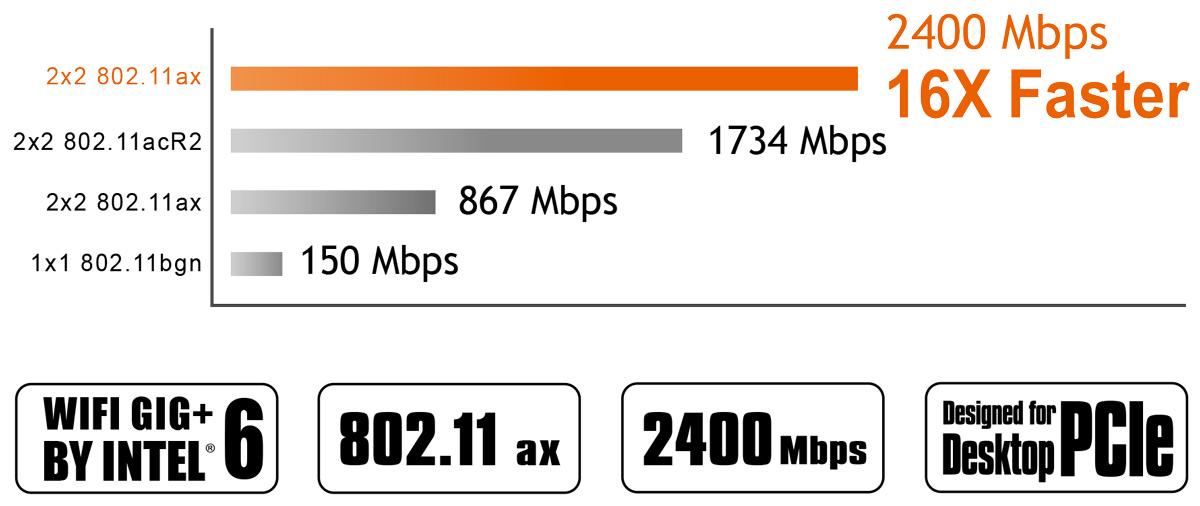 GC-WBAX200 Speed Chart
