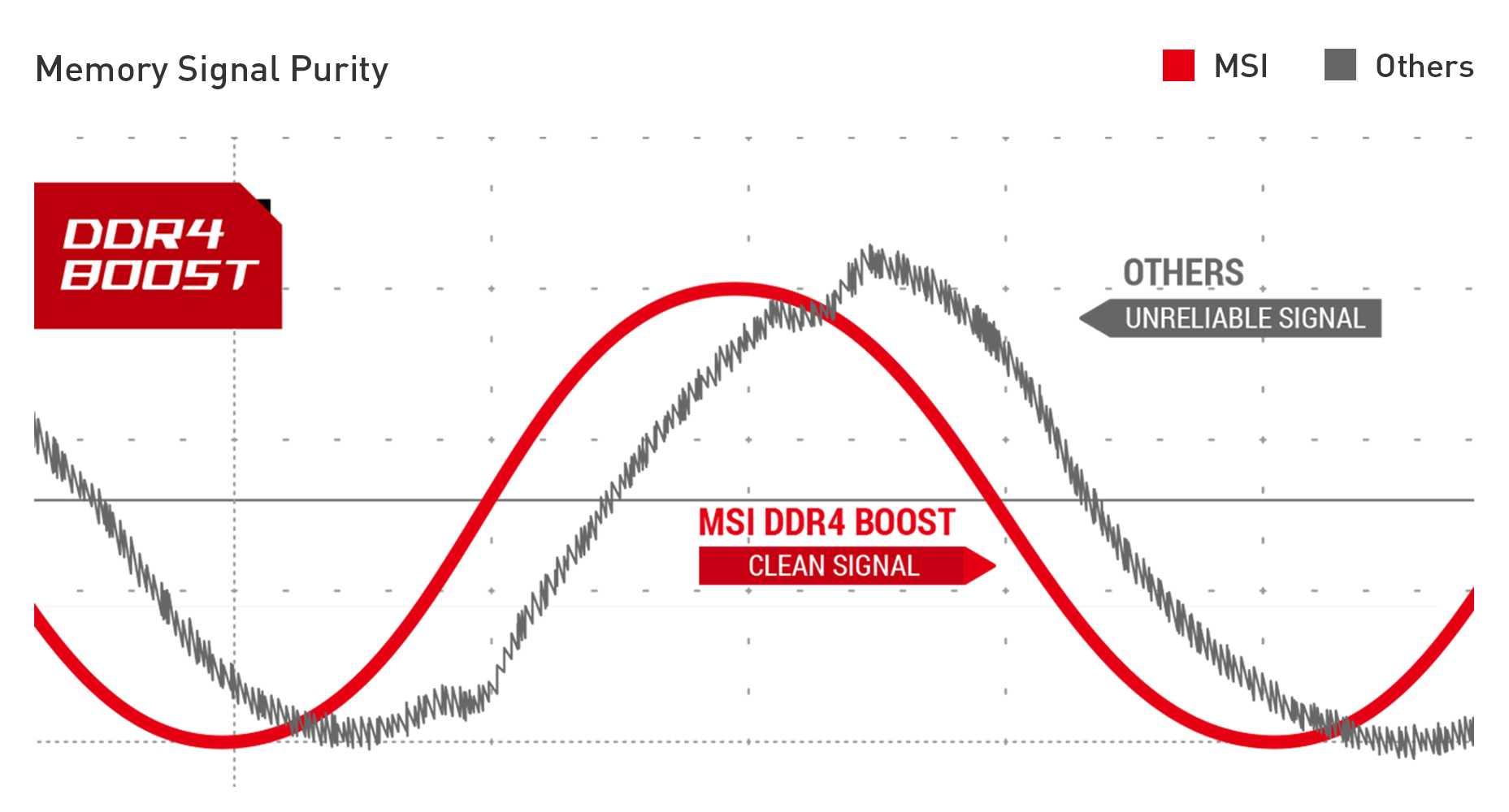 MSI MPG B550I GAMING EDGE MAX WIFI DDR4 BOOST