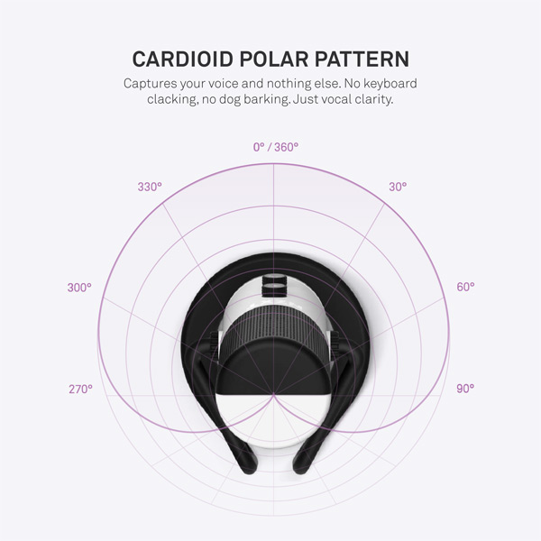 Diagram of the Cardioid Polar Pattern used by the microphone