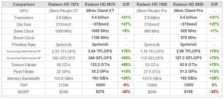 Radeon HD 8800 series - Potential Specifications