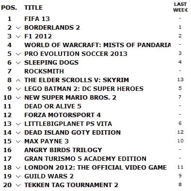 UKIE All Format Charts for Week Ending October 1st