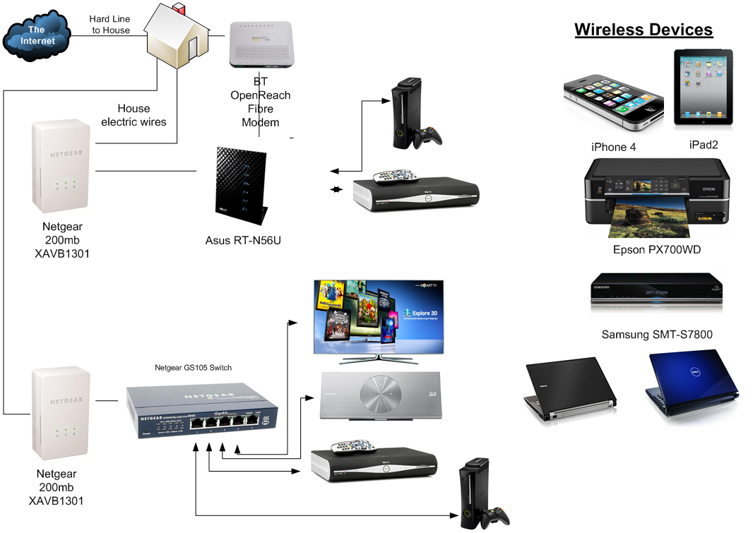 Home Network Design Guide Networking Buying Guide Ccl Computers