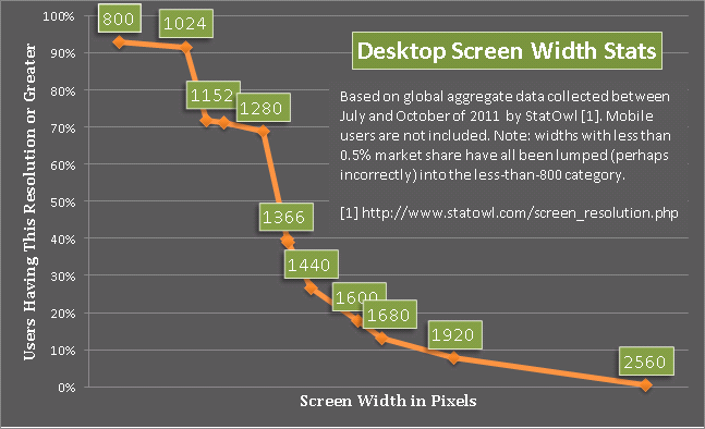 Chart displaying screen resolution usage.