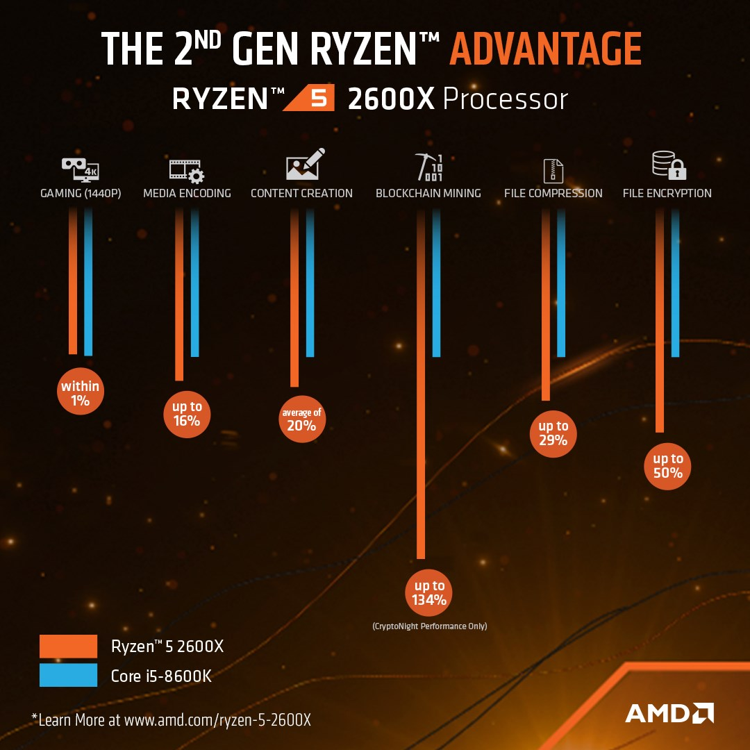 AMD Ryzen 5 2600X 3 6GHz Hexa Core AM4 CPU