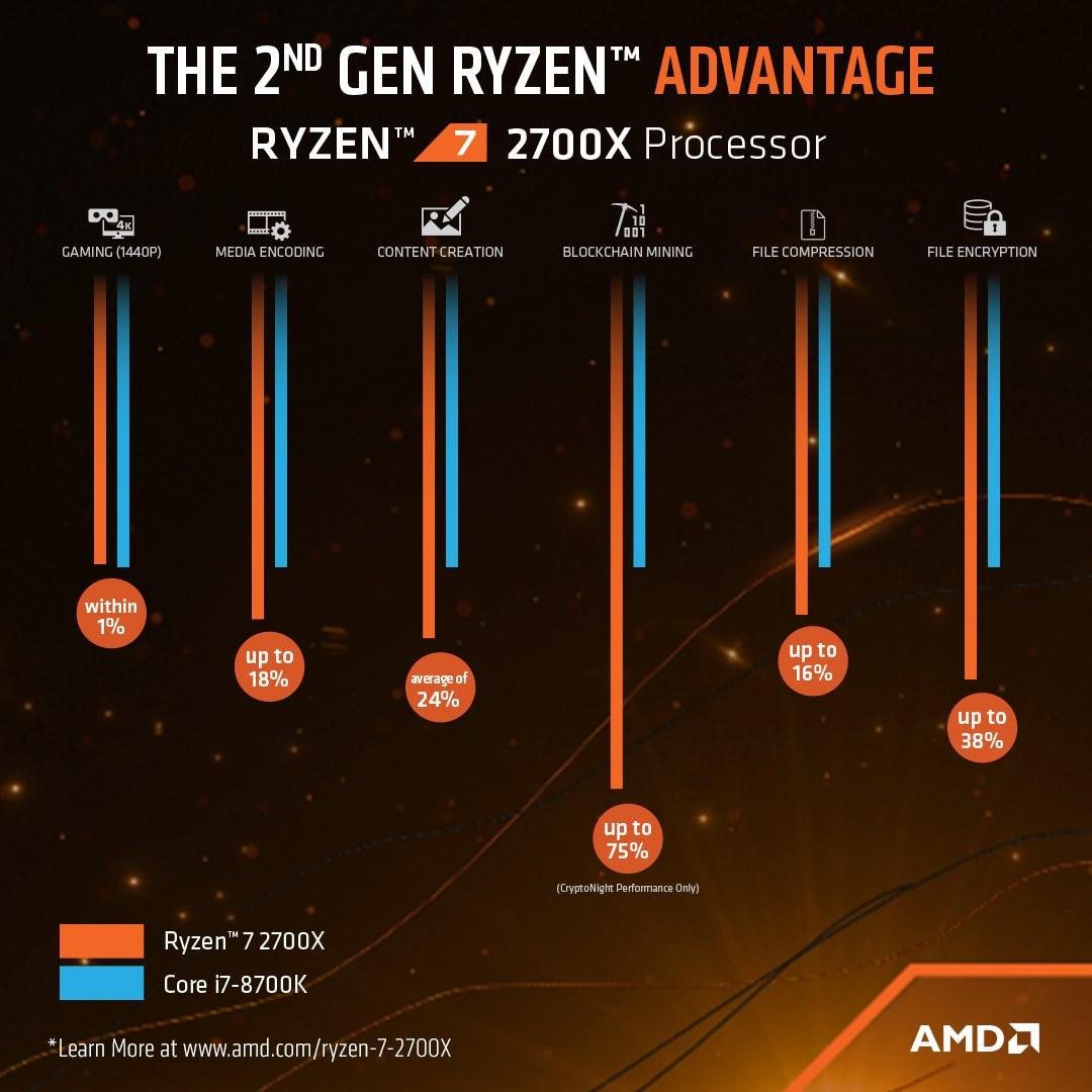 AMD Ryzen 7 2700X 3 7GHz Octa Core AM4 CPU